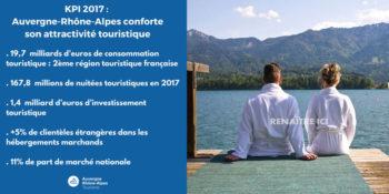 Chiffres clés du tourisme 2018