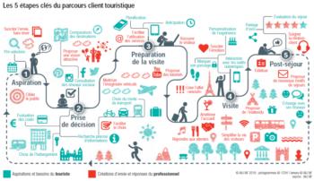 Le parcours client, au cœur de la stratégie marketing touristique